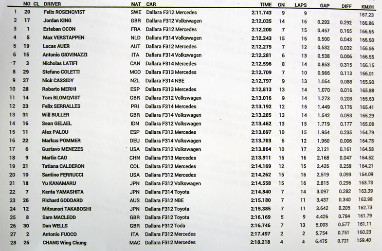 FP2-results