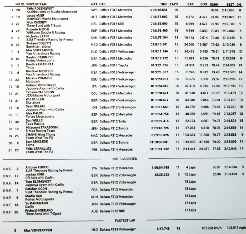 Race-result