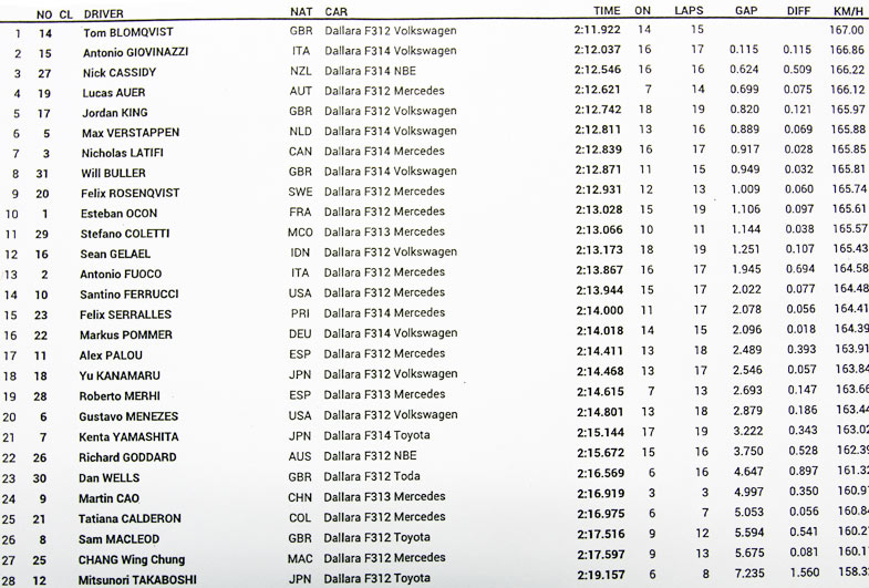 Results-Q1